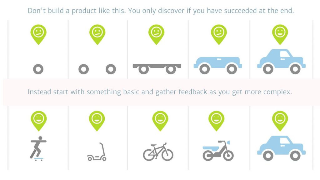 Understanding Minimum Viable Product: Why Every Word Matters