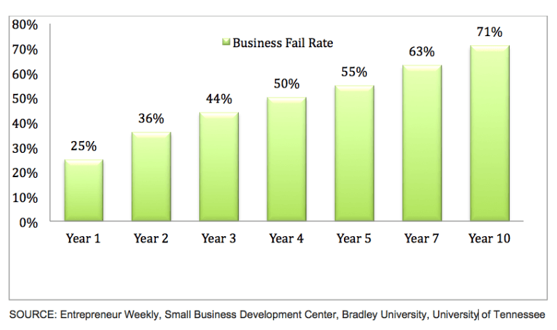 Why mobile apps fail - a look at business failure rates over time.