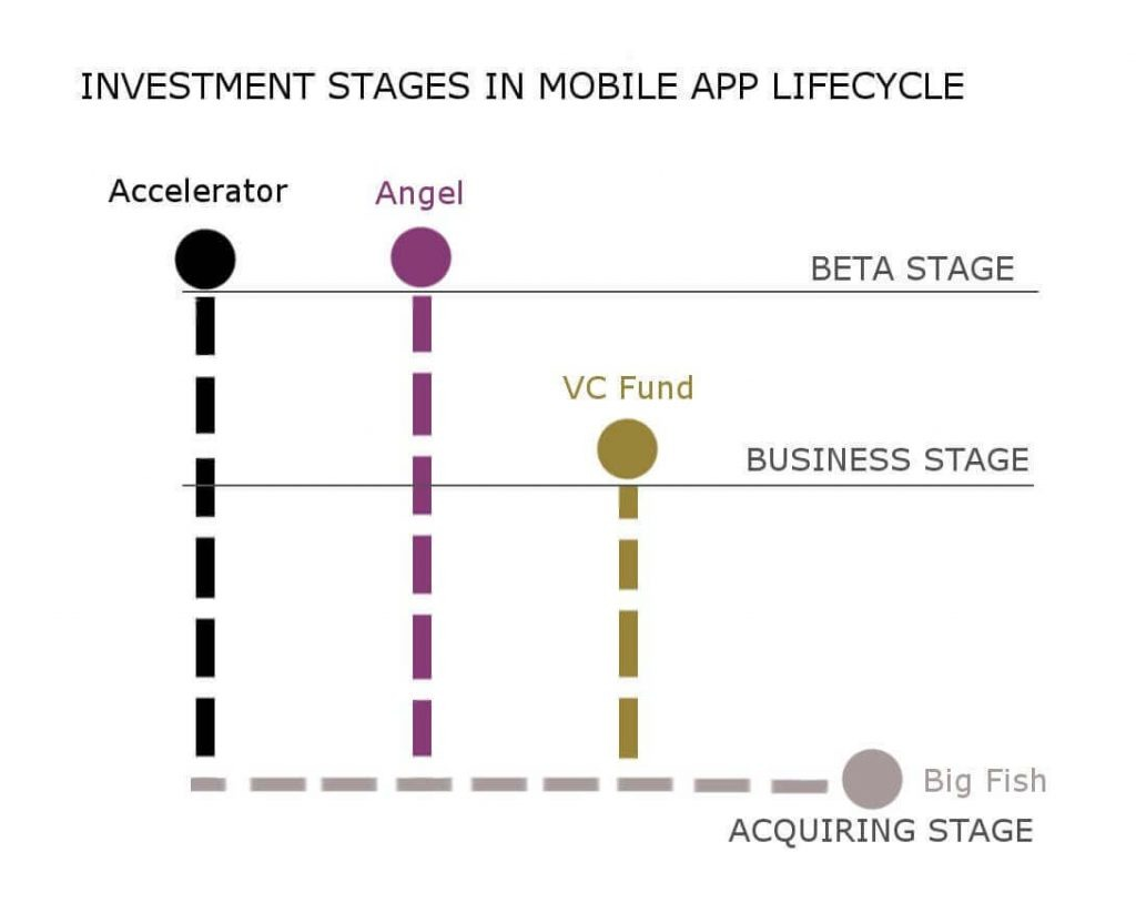 Investment stages in mobile app lifecycle