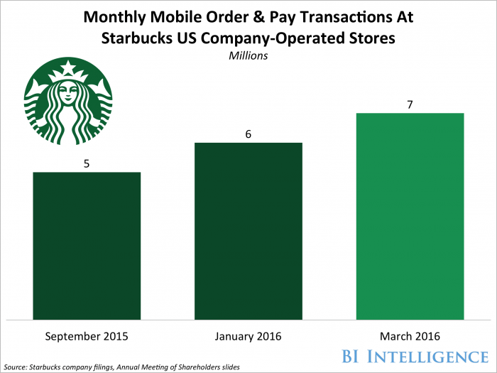 mobile order & pay starbucks app