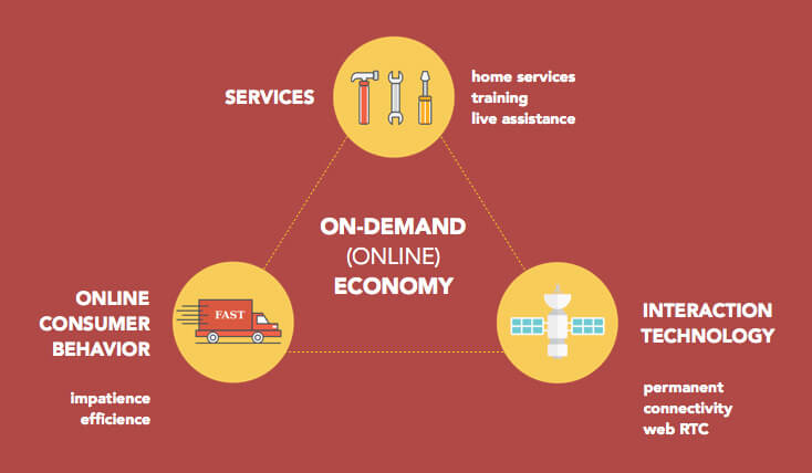 on-demand-economy-structure