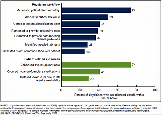 Percentage of physicians whose EHR provided selected benefits