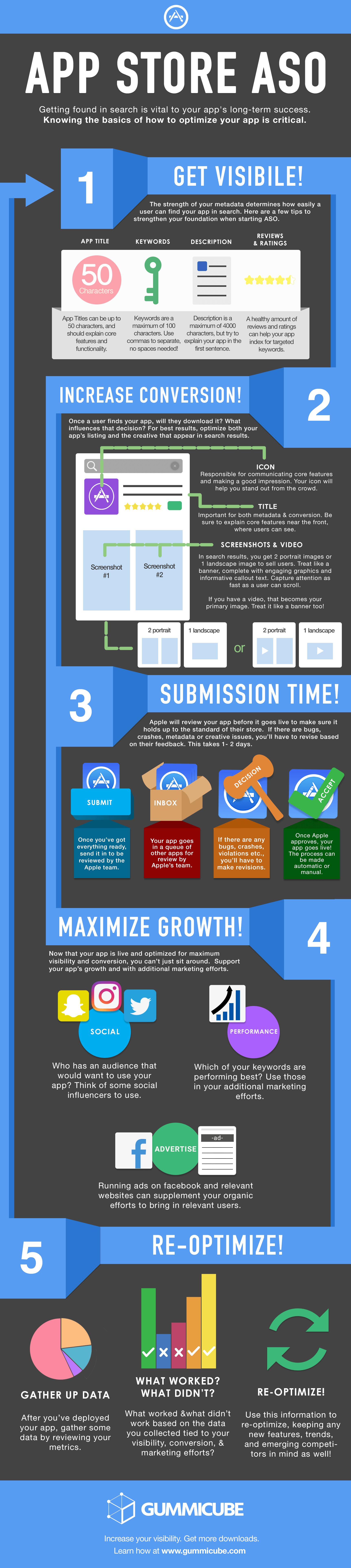 Gummicube_ASO_Infographic