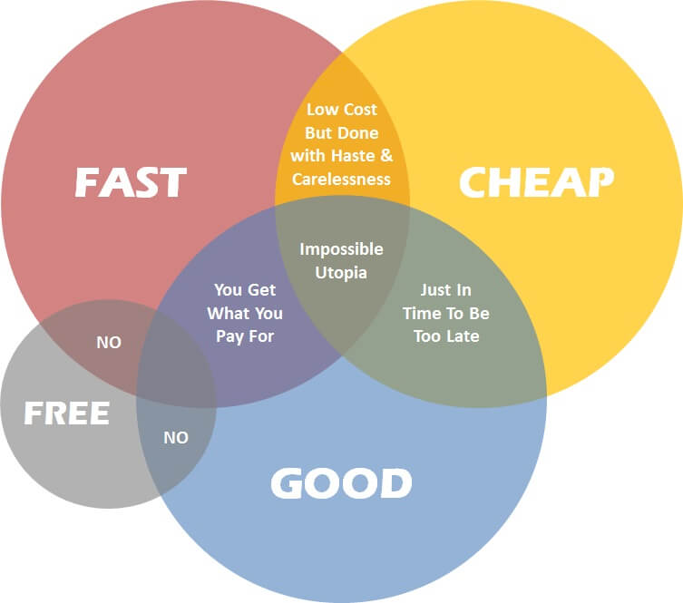 What factors into the cost to develop an app? Good, Fast, Cheap