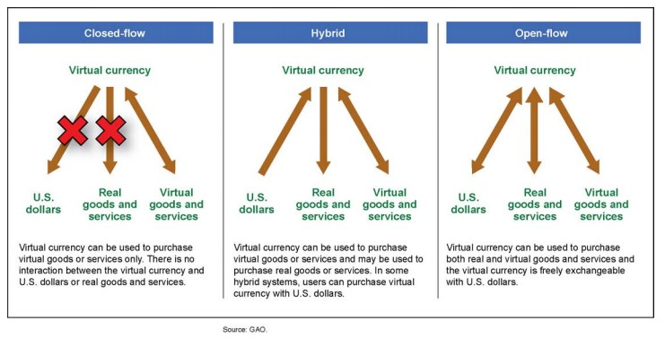 Three types of virtual currencies for mobile apps.